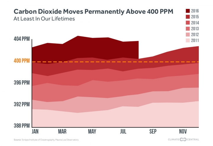 400 ppm climate change