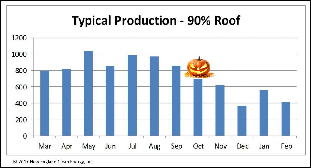 graph solar production drops october