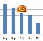 october solar production